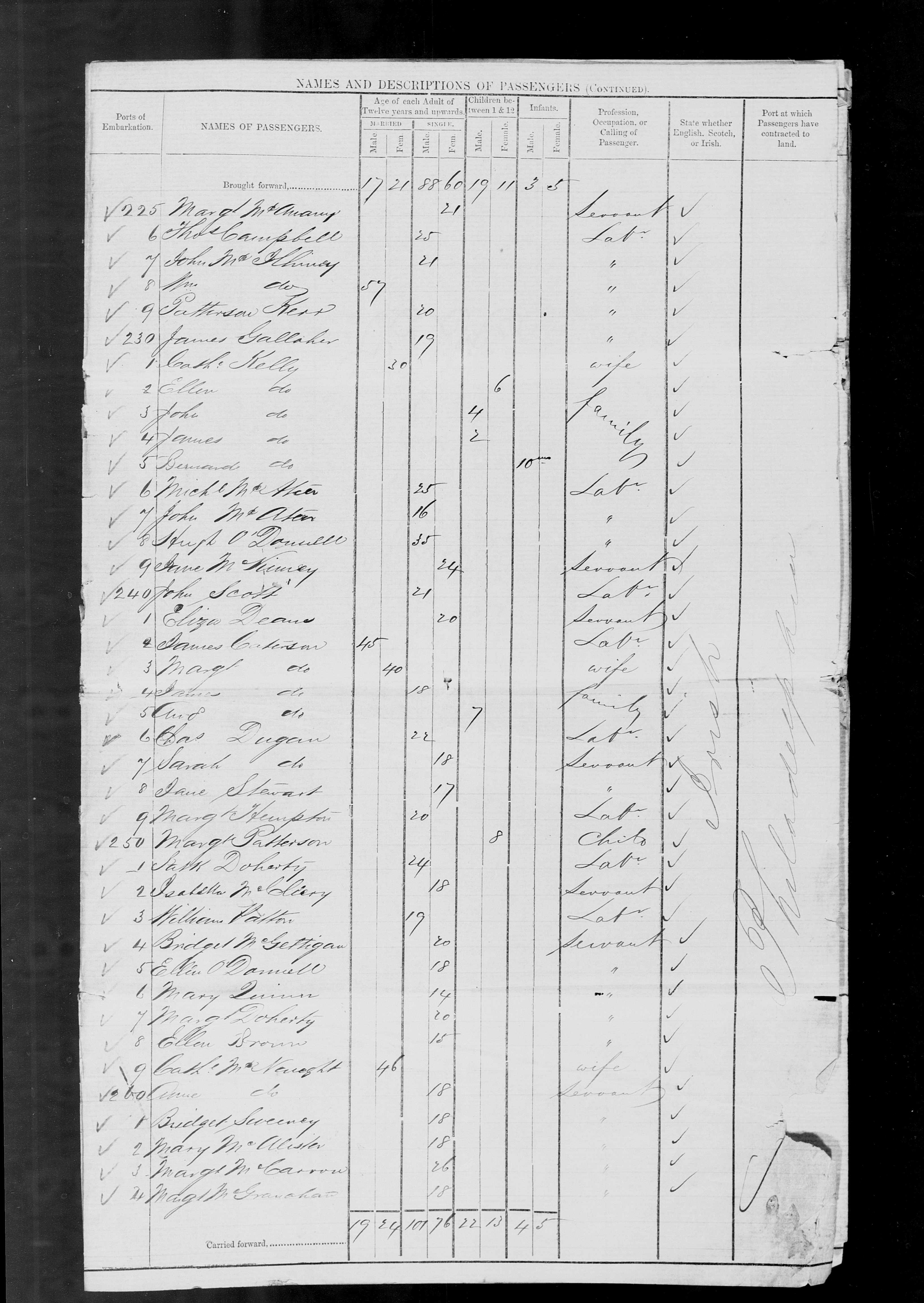 Documents passenger list 441866 wjames margaret james andrew 1betcityfo Image collections